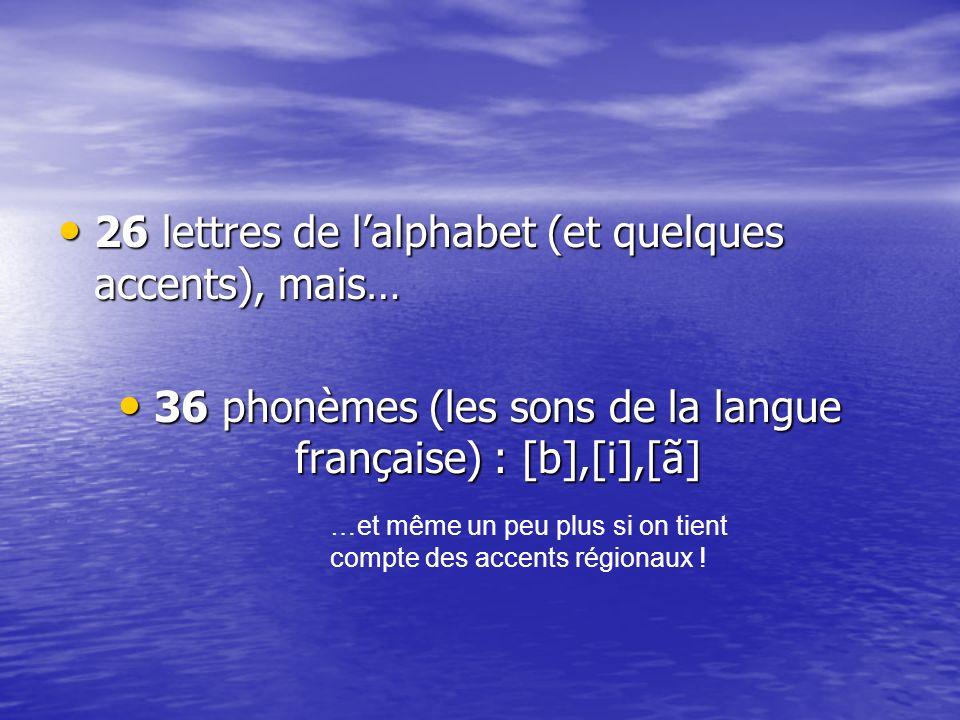36 phonèmes (les sons de la langue française) : [b],[i],[ã]